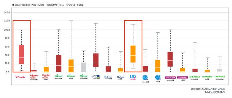 UQモバイルの通信速度は、ずば抜けて速い!