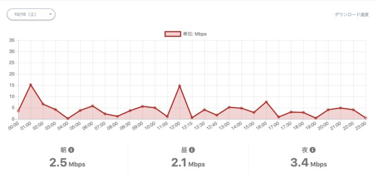 パートナーエリアの速度は?約2.7Mbps