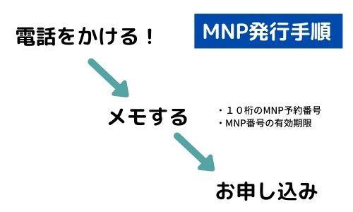 のりかえ(MNP)の場合